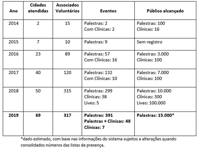 Tabela Relatório Planejar